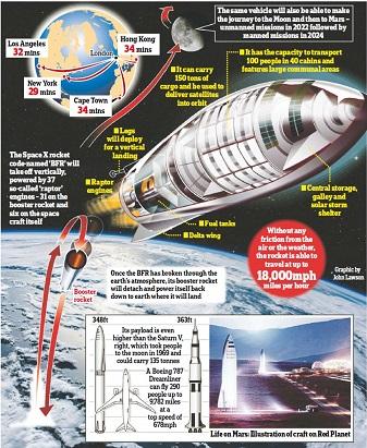 イーロン・マスク氏、旅客輸送可能で、地球上のどこへでも60分以内で移動できる夢のような大型ロケットの開発を発表